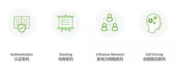 「客户成功、连接协作、专业主义」的「三叶」价值观,和「六面」的盖雅社群文化