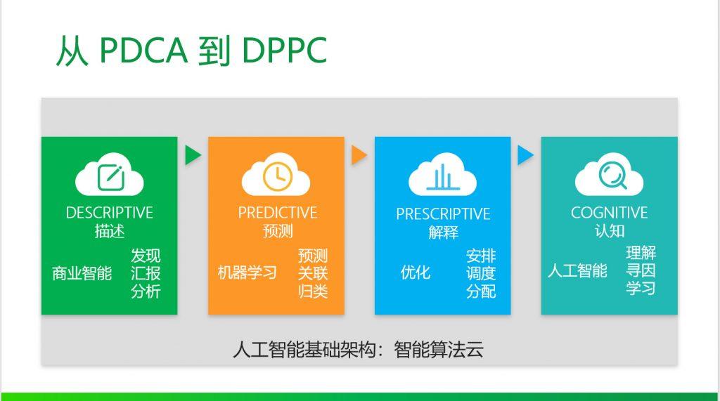 劳动力管理:从PDCA到DPPC