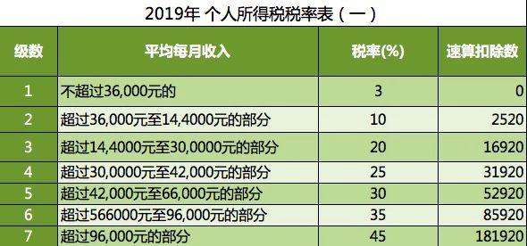 2019个人所得税表1