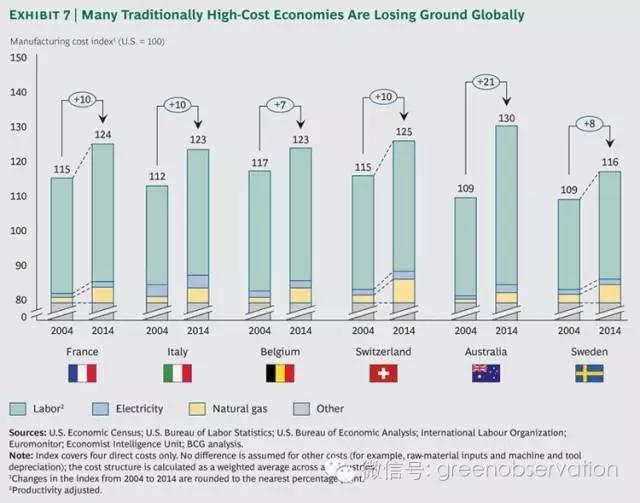 波士顿咨询:全球制造业成本的变化令人吃惊!