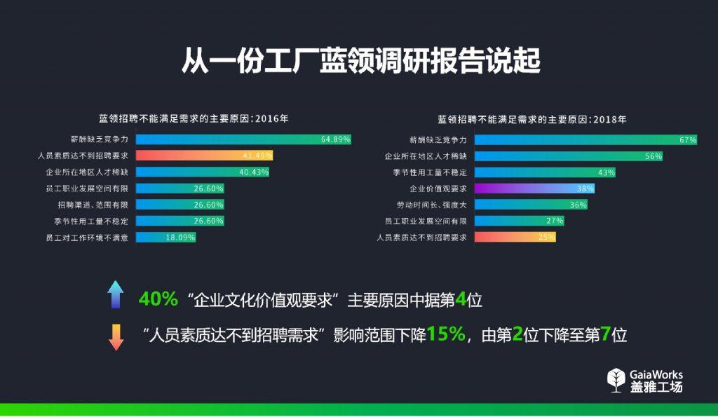 中国工厂蓝领员工管理状况