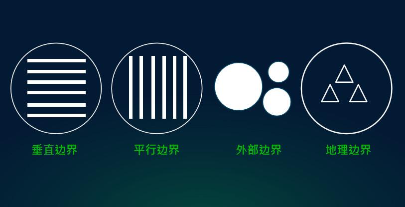 四类组织的边界