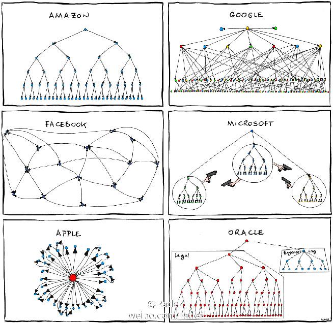 Facebook及其他知名互联网公司的组织结构