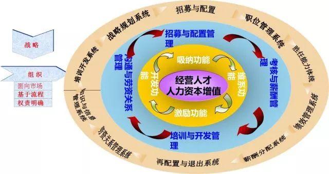 人力资源管理的第三个假设是聚焦于人。
