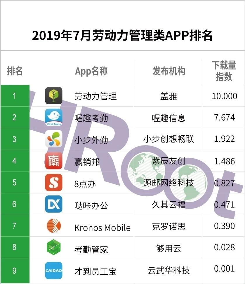 2019年7月劳动力管理APP新排名
